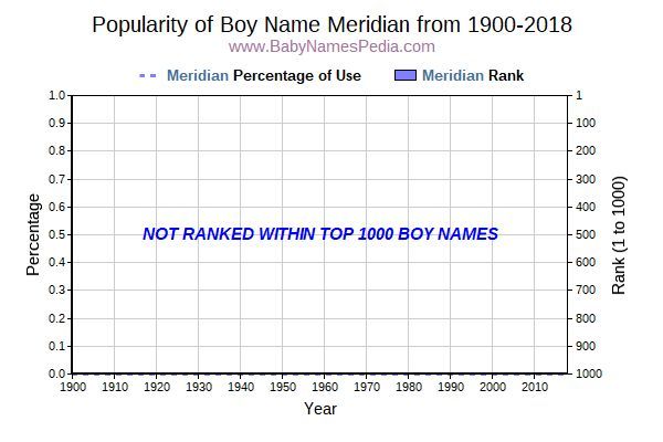 Popularity Trend  for Meridian  from 1900 to 2015