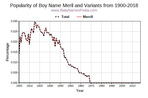 Variant Popularity Trend  for Meril  from 1900 to 2016