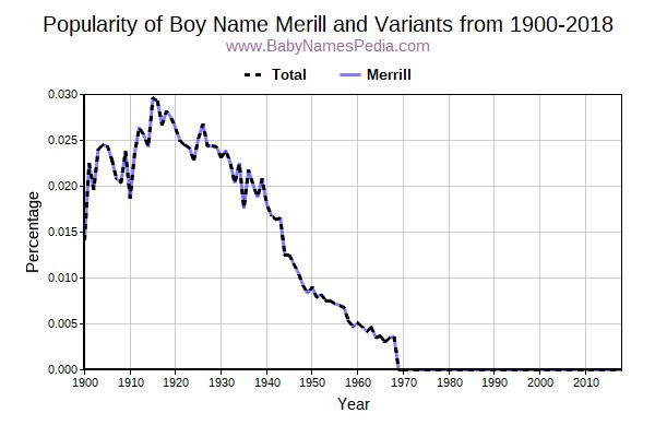 Variant Popularity Trend  for Merill  from 1900 to 2015