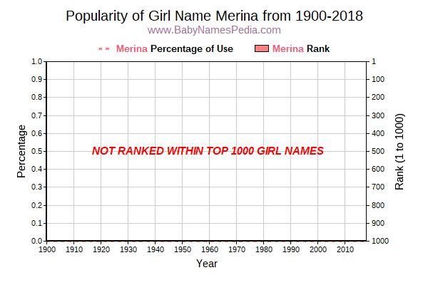 Popularity Trend  for Merina  from 1900 to 2016