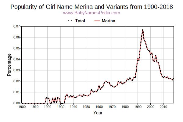 Variant Popularity Trend  for Merina  from 1900 to 2016