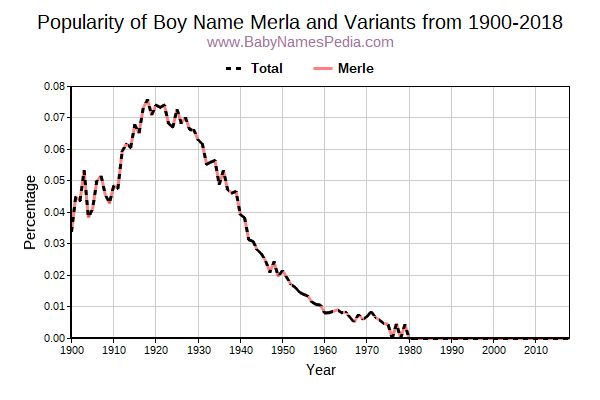 Variant Popularity Trend  for Merla  from 1900 to 2015