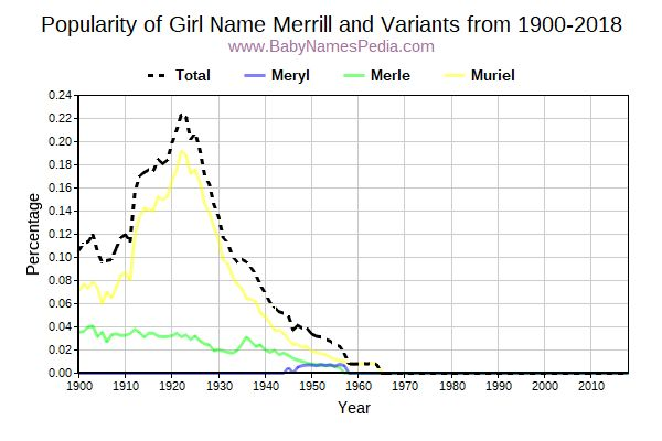 Variant Popularity Trend  for Merrill  from 1900 to 2018