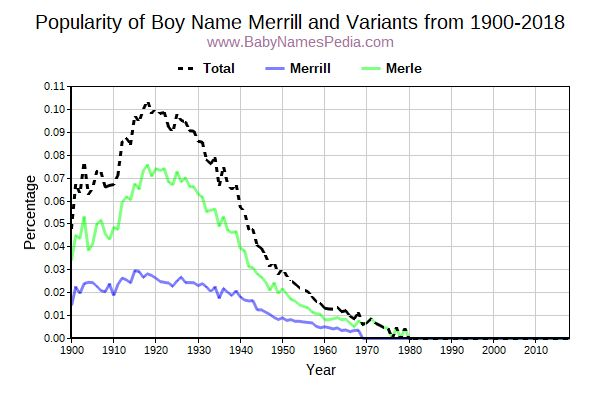Variant Popularity Trend  for Merrill  from 1900 to 2015