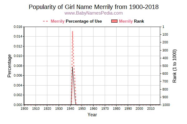 Popularity Trend  for Merrily  from 1900 to 2015