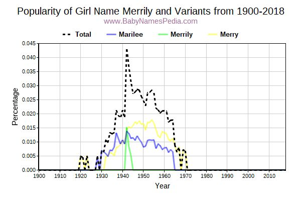 Variant Popularity Trend  for Merrily  from 1900 to 2015