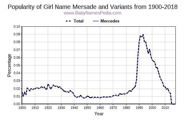 Variant Popularity Trend  for Mersade  from 1900 to 2016