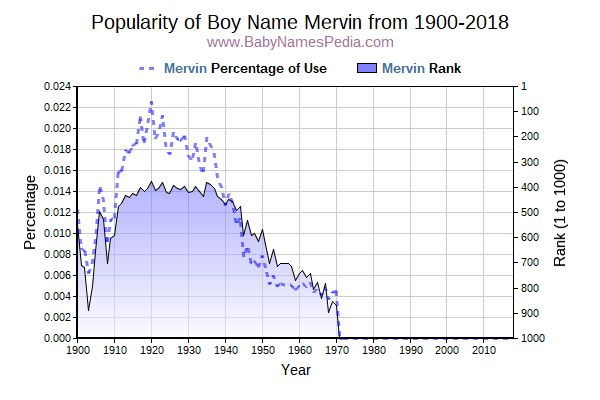 Popularity Trend  for Mervin  from 1900 to 2016