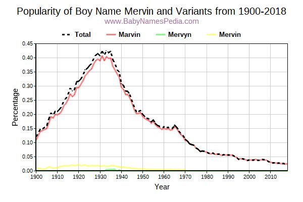 Variant Popularity Trend  for Mervin  from 1900 to 2016