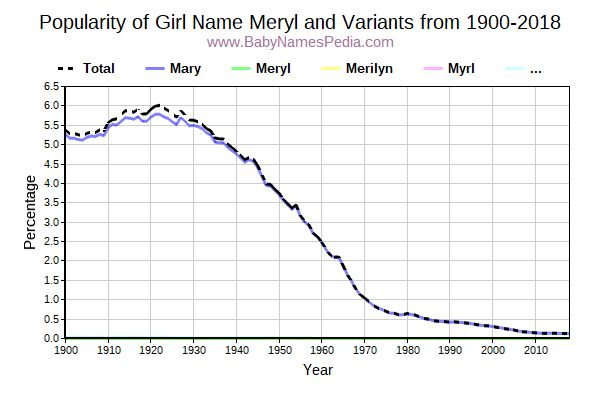 Variant Popularity Trend  for Meryl  from 1900 to 2018