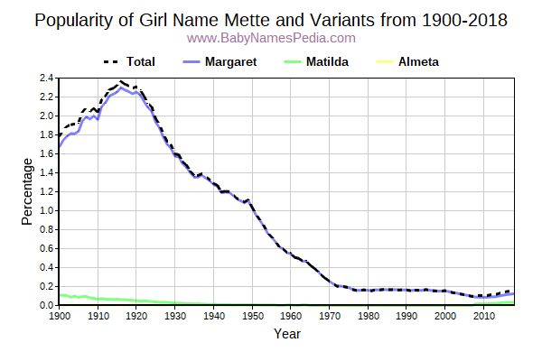 Variant Popularity Trend  for Mette  from 1900 to 2017