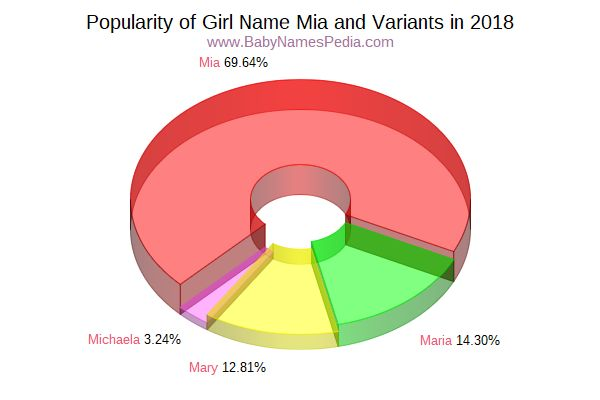 Variant Popularity Chart  for Mia  in 2015