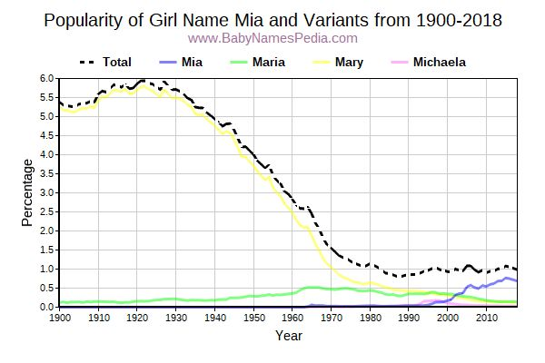 Variant Popularity Trend  for Mia  from 1900 to 2015