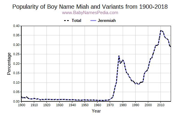 Variant Popularity Trend  for Miah  from 1900 to 2015