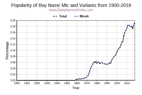 Variant Popularity Trend  for Mic  from 1900 to 2015