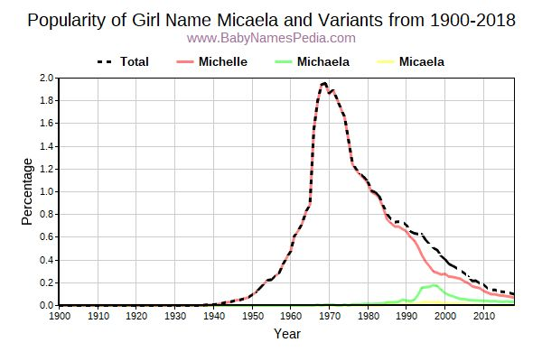 Variant Popularity Trend  for Micaela  from 1900 to 2016