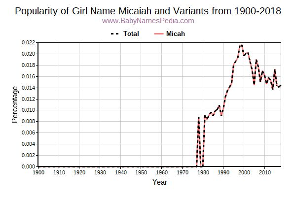 Variant Popularity Trend  for Micaiah  from 1900 to 2015