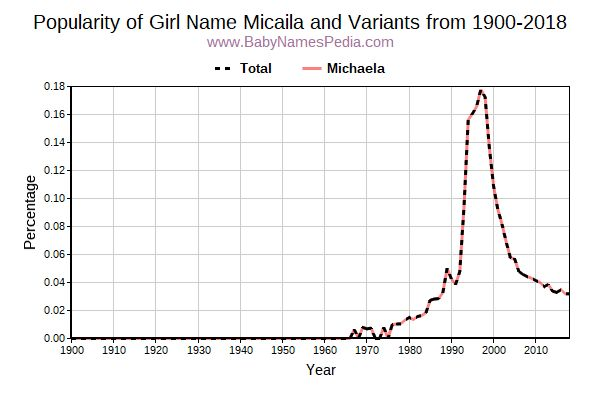 Variant Popularity Trend  for Micaila  from 1900 to 2016