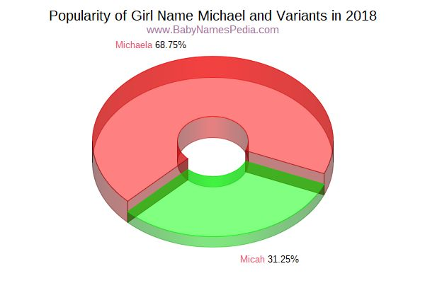 Variant Popularity Chart  for Michael  in 2017