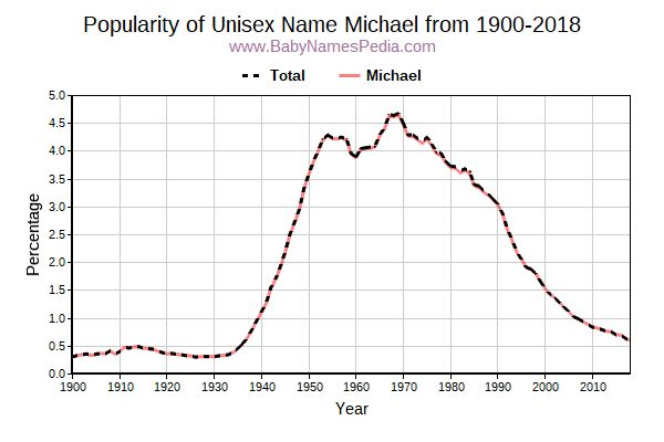 Unisex Popularity Trend  for Michael  from 1900 to 2017