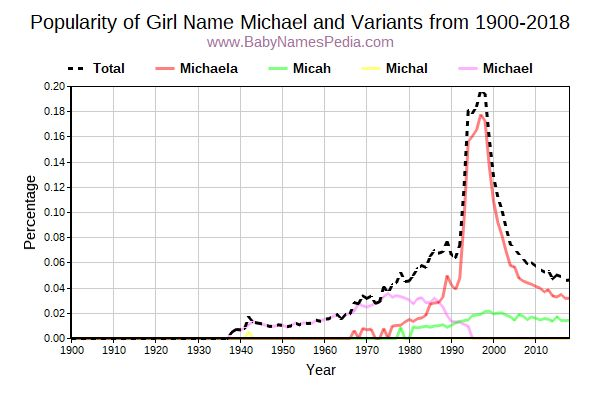 Variant Popularity Trend  for Michael  from 1900 to 2017