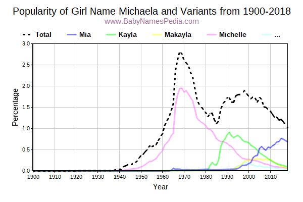 Variant Popularity Trend  for Michaela  from 1900 to 2018