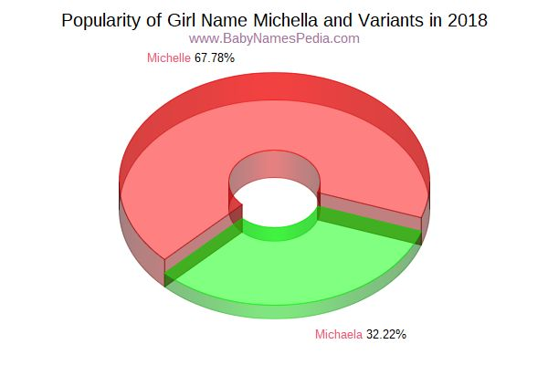 Variant Popularity Chart  for Michella  in 2015