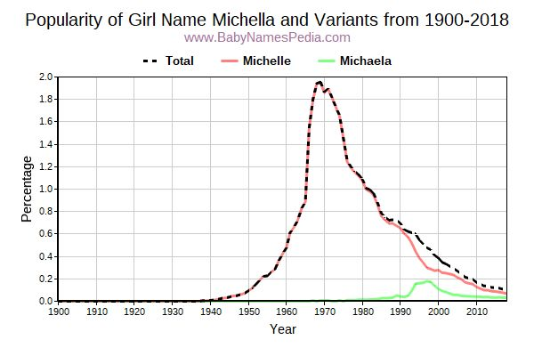 Variant Popularity Trend  for Michella  from 1900 to 2015