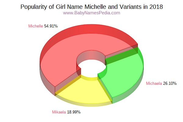 Variant Popularity Chart  for Michelle  in 2018