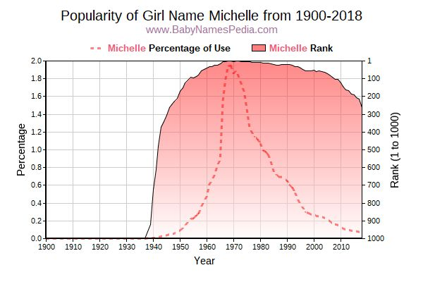 Popularity Trend  for Michelle  from 1900 to 2018