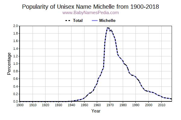 Unisex Popularity Trend  for Michelle  from 1900 to 2018