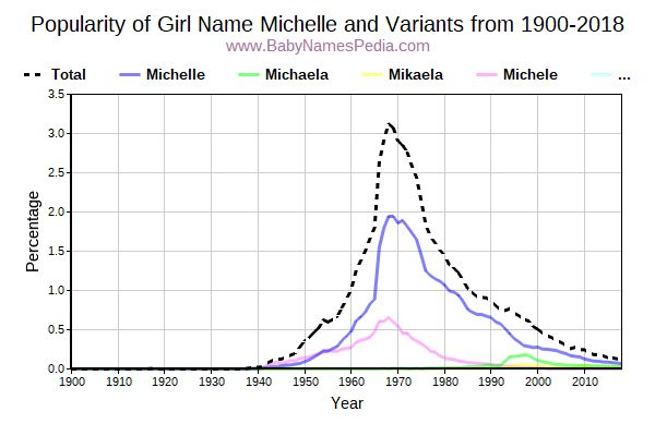 Variant Popularity Trend  for Michelle  from 1900 to 2018