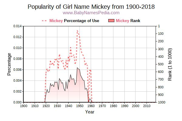 Popularity Trend  for Mickey  from 1900 to 2018