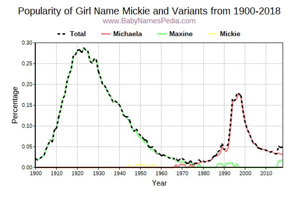 Variant Popularity Trend  for Mickie  from 1900 to 2017