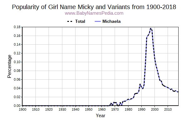 Variant Popularity Trend  for Micky  from 1900 to 2015