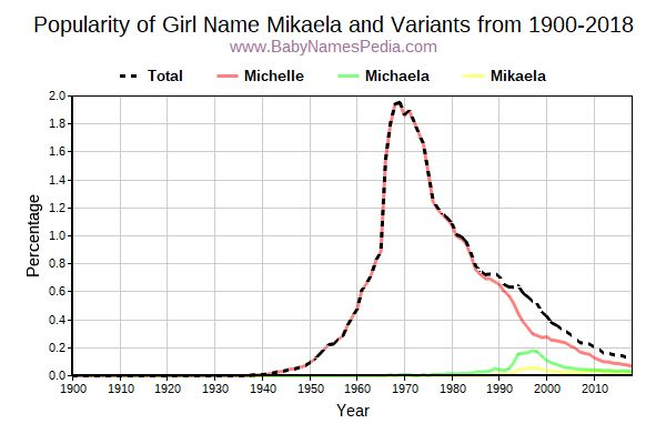 Variant Popularity Trend  for Mikaela  from 1900 to 2018