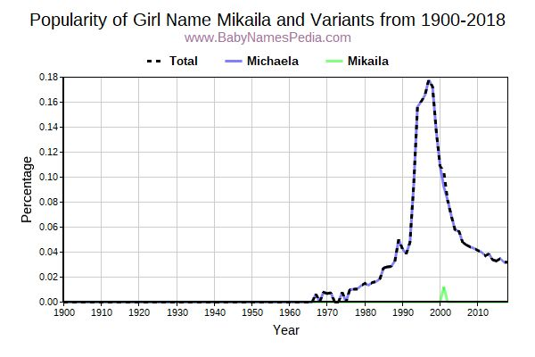 Variant Popularity Trend  for Mikaila  from 1900 to 2017