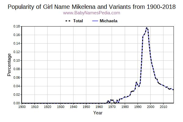 Variant Popularity Trend  for Mikelena  from 1900 to 2017