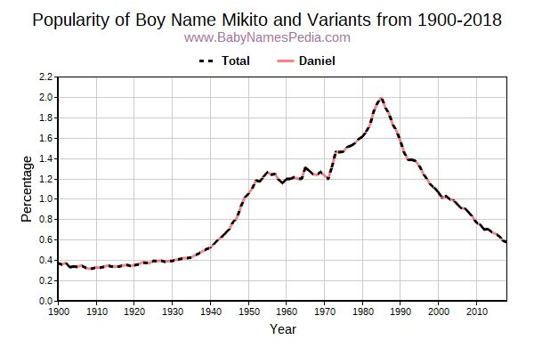Variant Popularity Trend  for Mikito  from 1900 to 2015