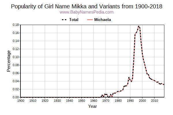 Variant Popularity Trend  for Mikka  from 1900 to 2016