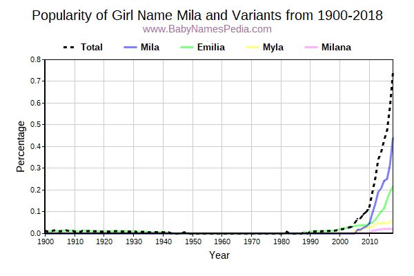 Variant Popularity Trend  for Mila  from 1900 to 2015