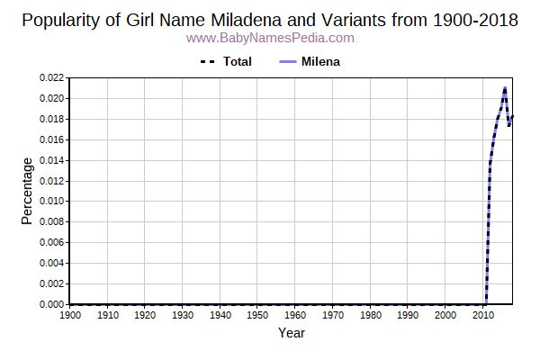 Variant Popularity Trend  for Miladena  from 1900 to 2018