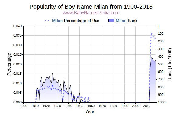 Popularity Trend  for Milan  from 1900 to 2016