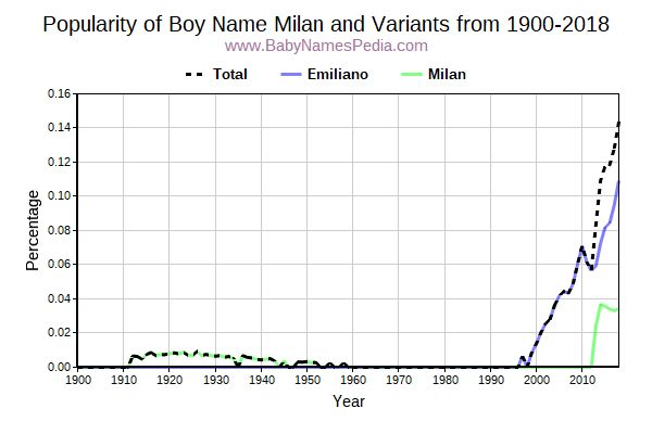 Variant Popularity Trend  for Milan  from 1900 to 2016