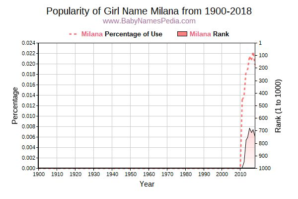 Popularity Trend  for Milana  from 1900 to 2015