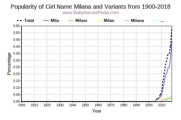Variant Popularity Trend  for Milana  from 1900 to 2015