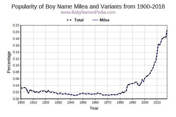 Variant Popularity Trend  for Milea  from 1900 to 2016