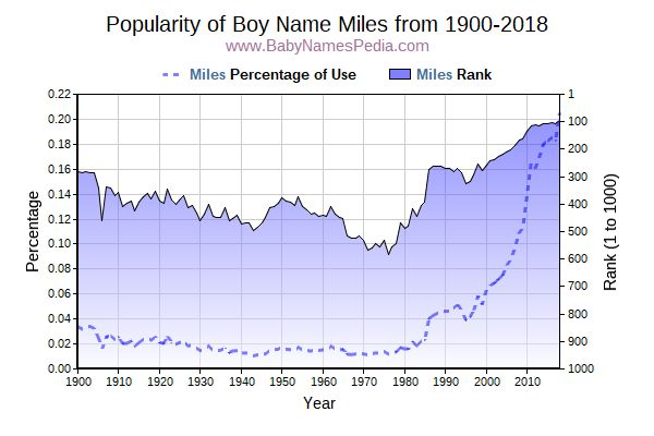 Popularity Trend  for Miles  from 1900 to 2015