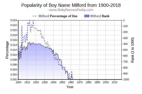 Popularity Trend  for Milford  from 1900 to 2015