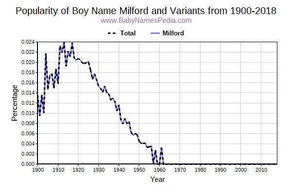 Variant Popularity Trend  for Milford  from 1900 to 2015